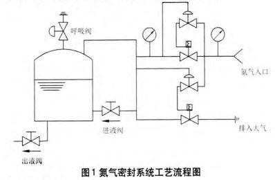 """【论文分享】""""石化企业储罐氮封系统分析探讨"""""""